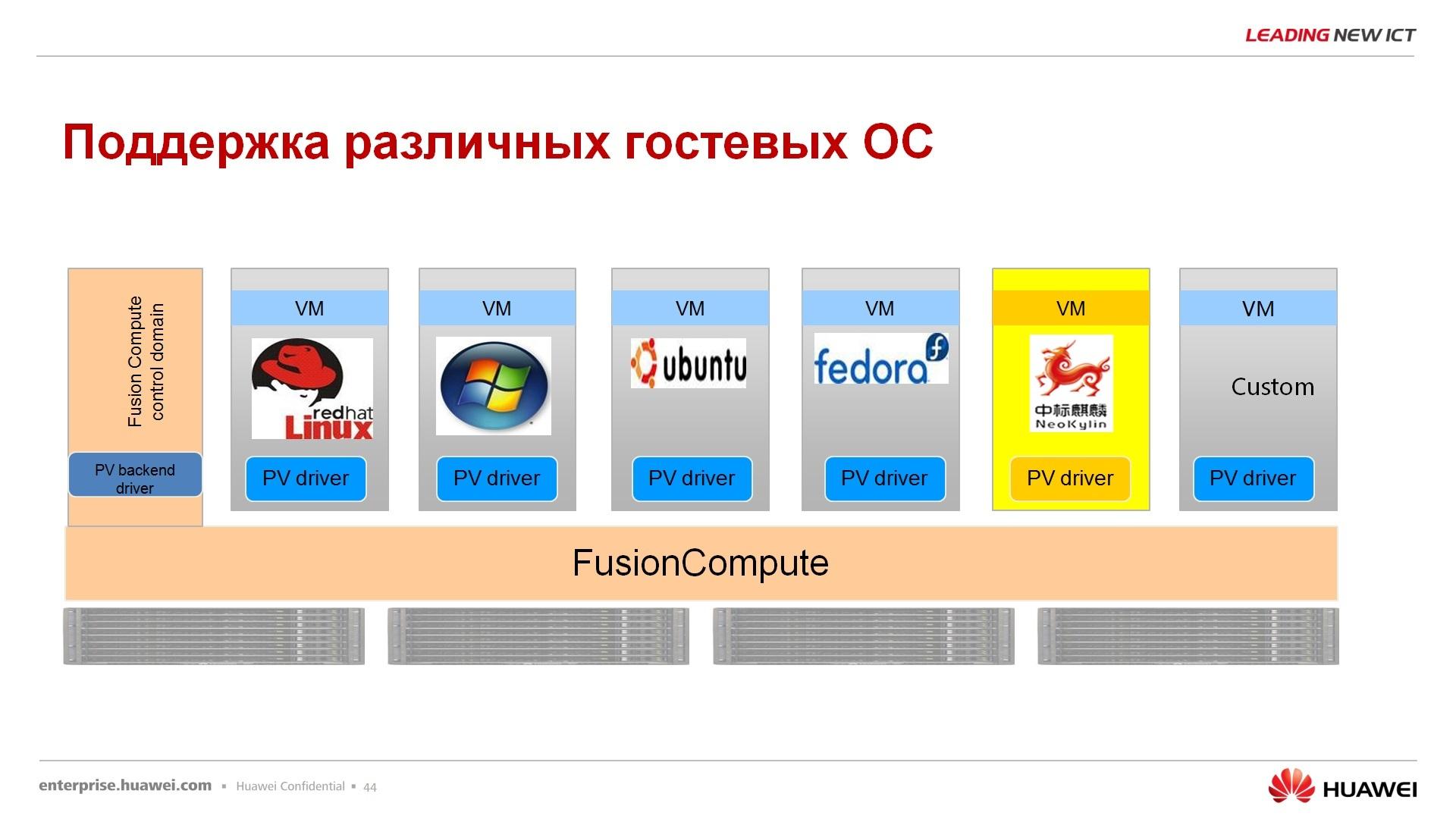 Гипер-конвергентное решение – FusionCube и FusionSphere Openstack для провайдера облачной услуги - 39