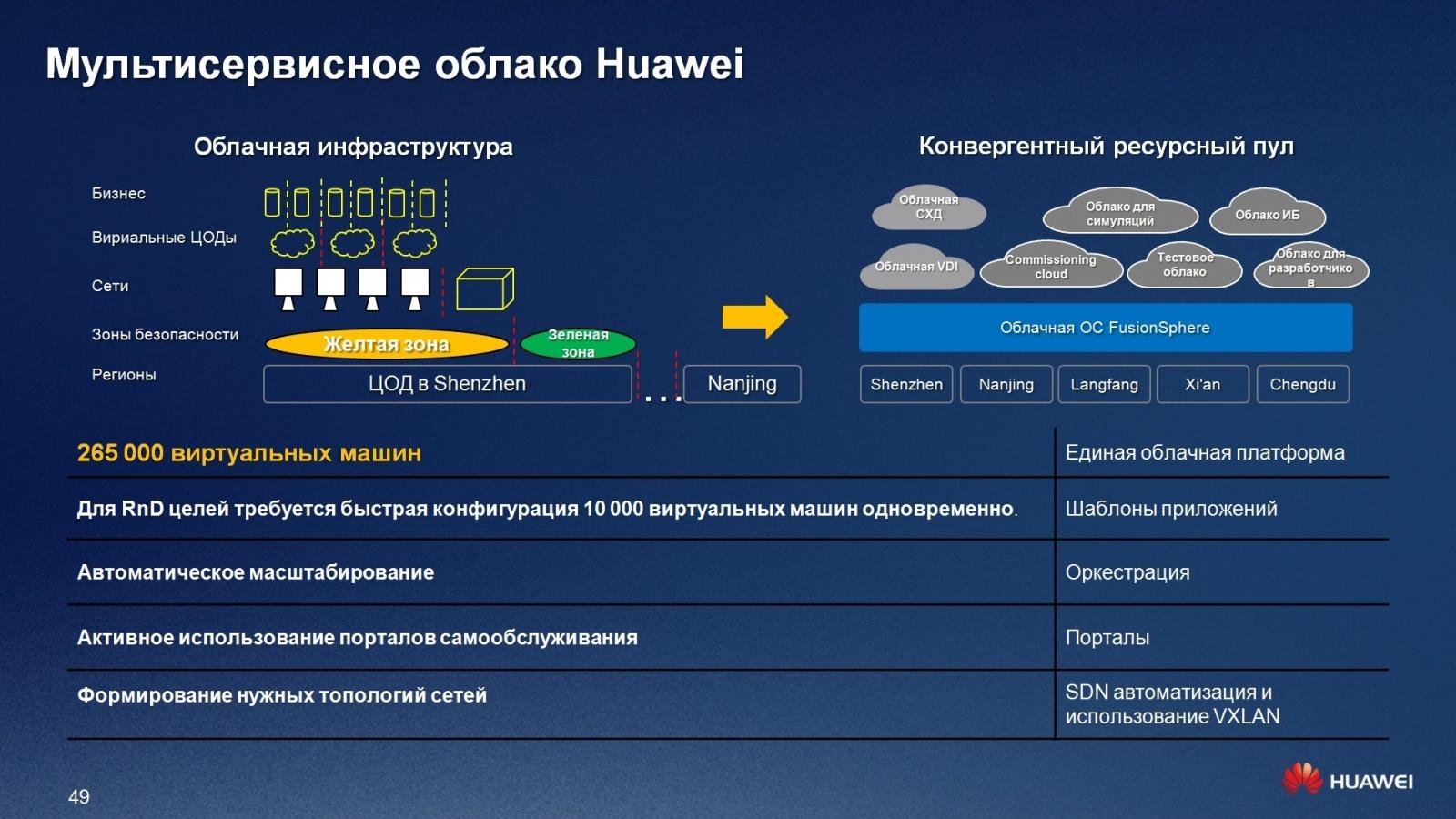 Гипер-конвергентное решение – FusionCube и FusionSphere Openstack для провайдера облачной услуги - 43