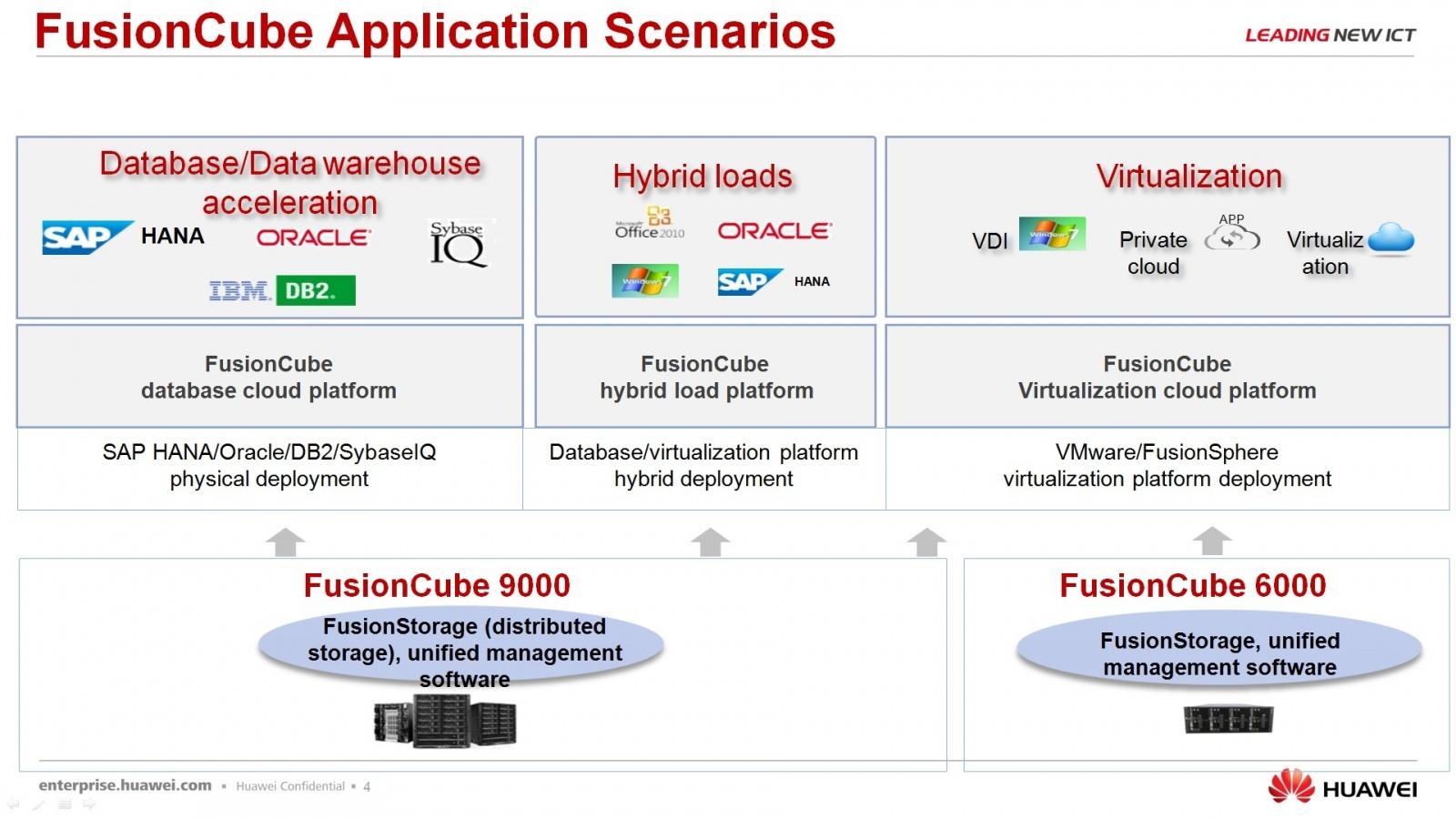 Гипер-конвергентное решение – FusionCube и FusionSphere Openstack для провайдера облачной услуги - 5