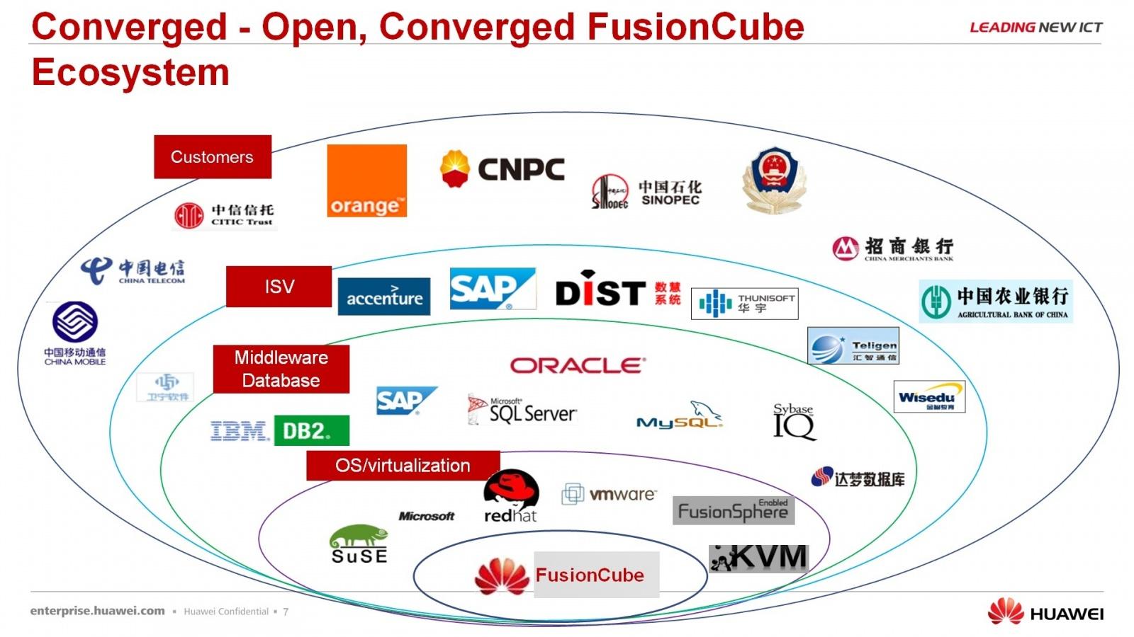 Гипер-конвергентное решение – FusionCube и FusionSphere Openstack для провайдера облачной услуги - 7