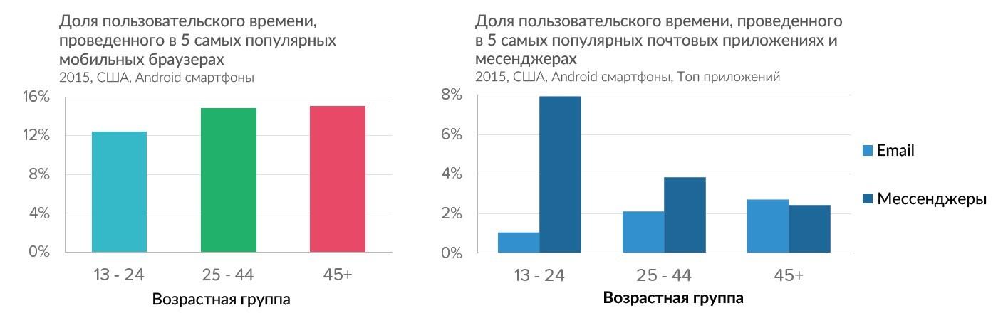 Исследование предпочтений пользователей мобильных приложений в соответствии с возрастом - 3