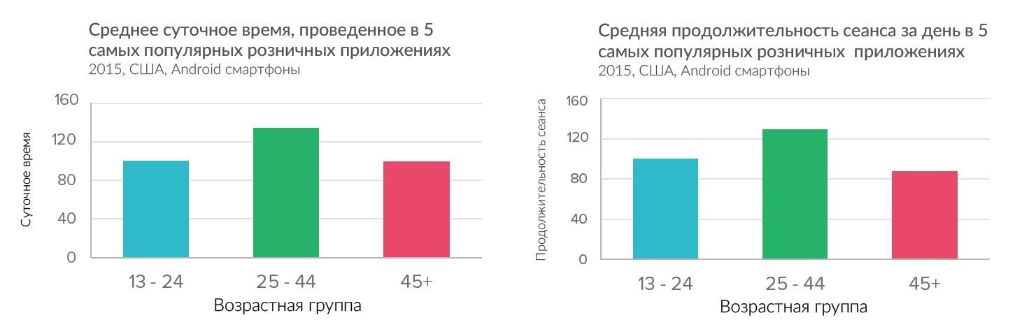 Исследование предпочтений пользователей мобильных приложений в соответствии с возрастом - 6