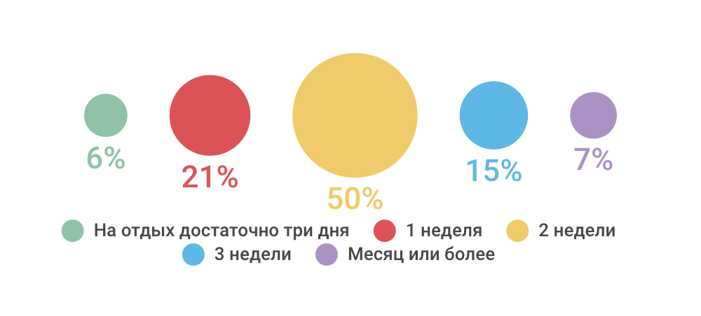 Как проводят отпуск ИТ-специалисты — инфографика соцопроса - 6