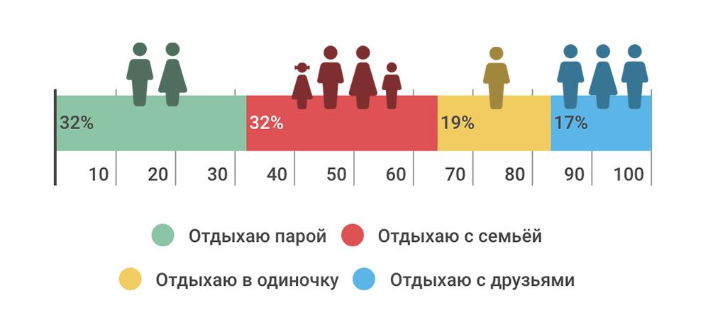 Как проводят отпуск ИТ-специалисты — инфографика соцопроса - 7