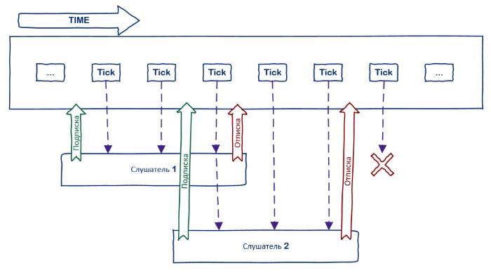 Введение в ReactiveUI: изучаем команды - 1