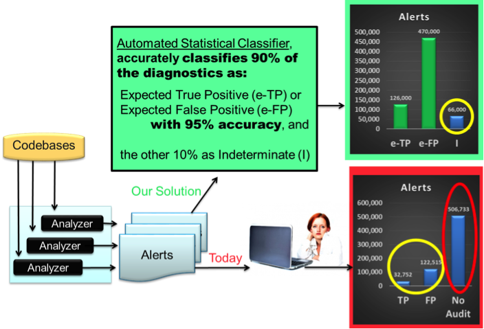 Сортировка предупреждений статических анализаторов по приоритету при поиске и исправлении программных ошибок - 1