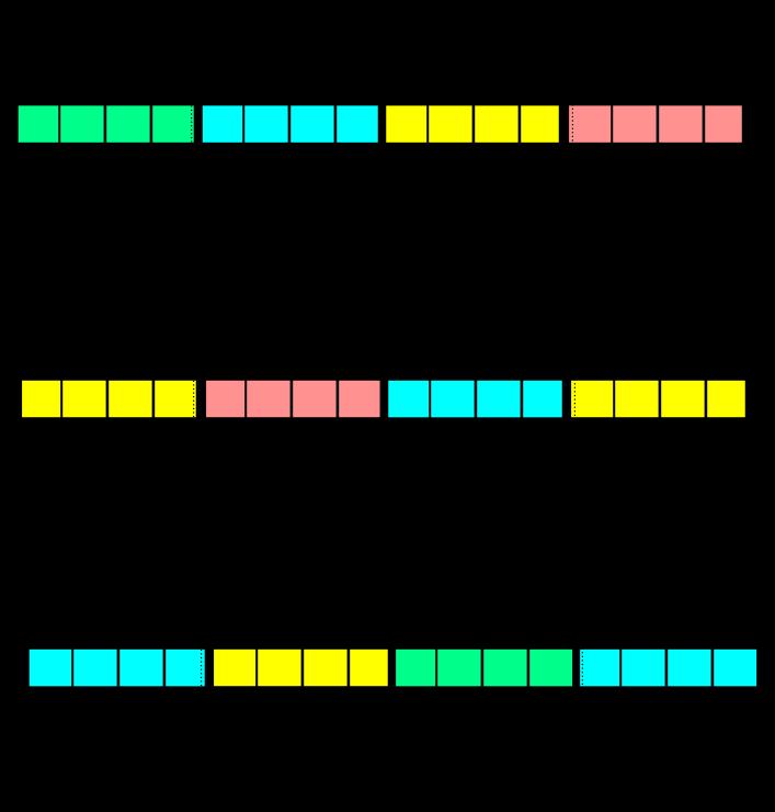 Векторизация кода преобразования координат в пространстве на Intel® Xeon Phi™ с помощью низкоуровневых инструкций - 10