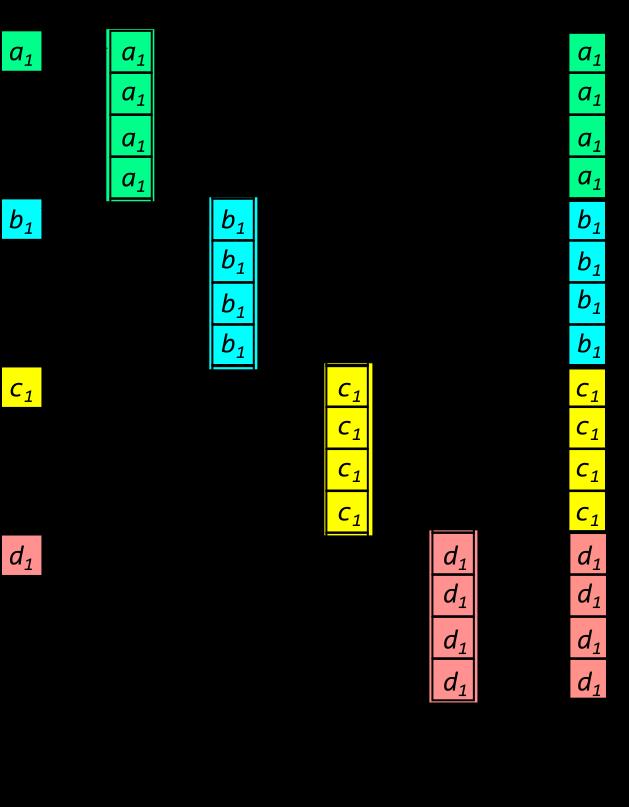 Векторизация кода преобразования координат в пространстве на Intel® Xeon Phi™ с помощью низкоуровневых инструкций - 7