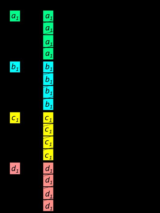 Векторизация кода преобразования координат в пространстве на Intel® Xeon Phi™ с помощью низкоуровневых инструкций - 8