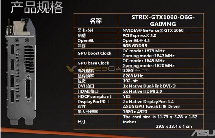 Частоты карты Asus Strix GTX 1060 будут равны 1873 МГц для ядра и 8208 МГц для памяти
