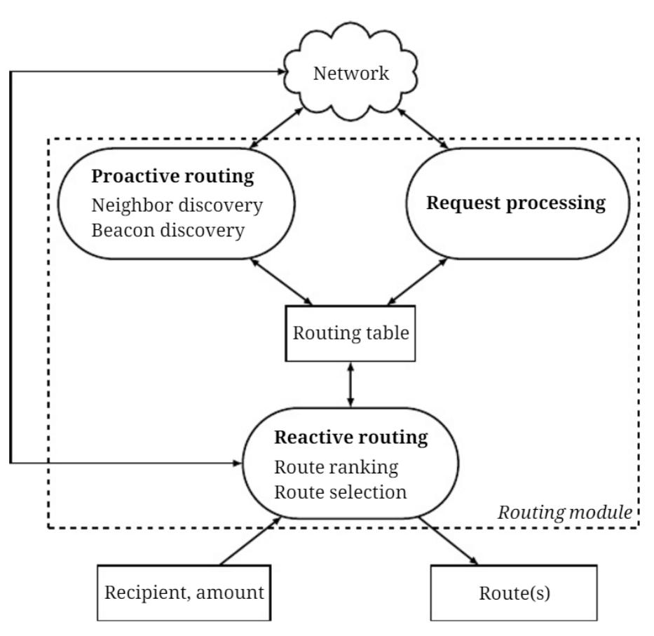 Bitfury и Lightning предложили протокол для ускорения биткоин-транзакций - 2