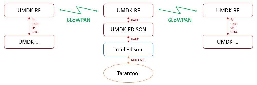 IoT-хакатон Mail.Ru Group и Intel 30–31 июля: теперь с сетями 6LoWPAN и LoRa - 3