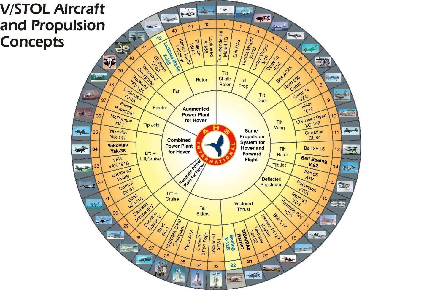Будущее авиации. Перспективные проекты самолетов и вертолетов - 23
