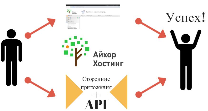 Открытие API для работы с услугами от российского лоукост-хостера (часть 1) - 1