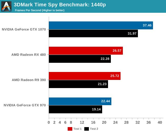 AMD получает больший прирост от перехода на DirectX 12