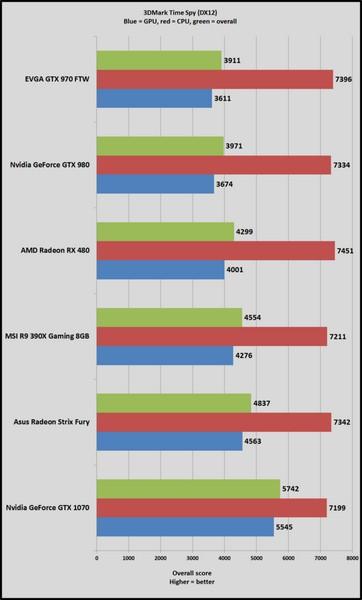 Появились первые тесты видеокарт в пакете 3DMark Time Spy (DirectX 12) - 1