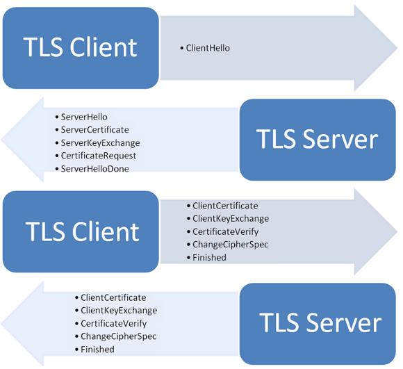 Принцип Доверия (Trust) в HTTPS - 4