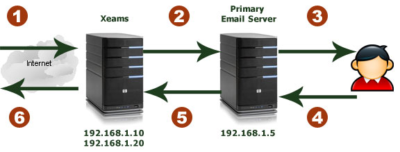 Так как у нас уже был почтовый сервер, то использовался вариант SMTP-Proxy