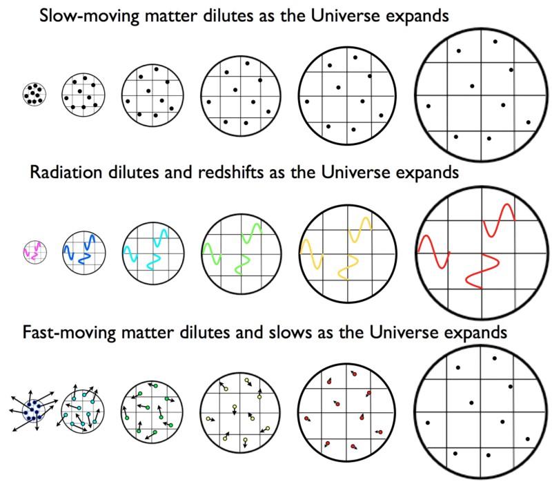 Спросите Итана №72: История жизни Вселенной - 5