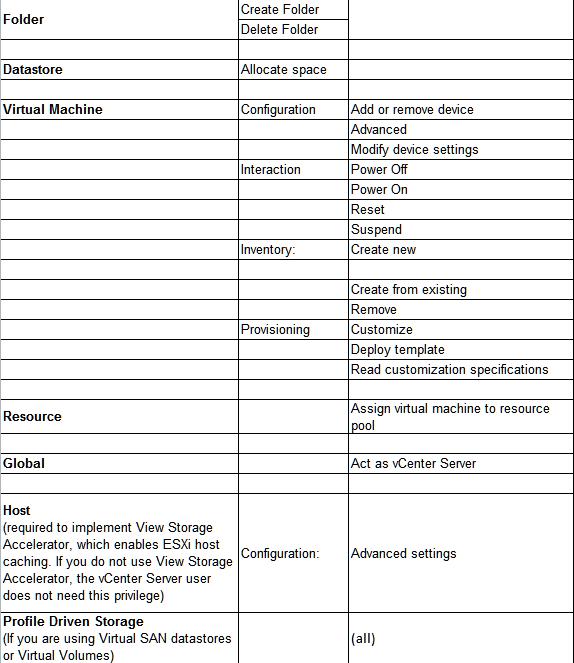 Экспресс-курс для подготовки к экзамену VMware Horizon View 6. Подготовка окружения для Horizon - 4
