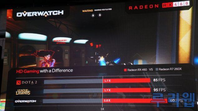 AMD рассказала о производительности Radeon RX 470 и RX 460
