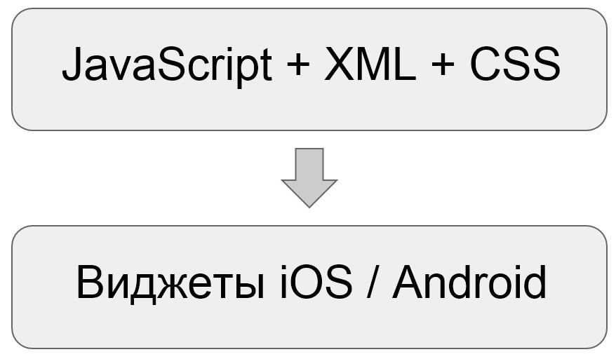 React в браузерах и на мобильных платформах - 2