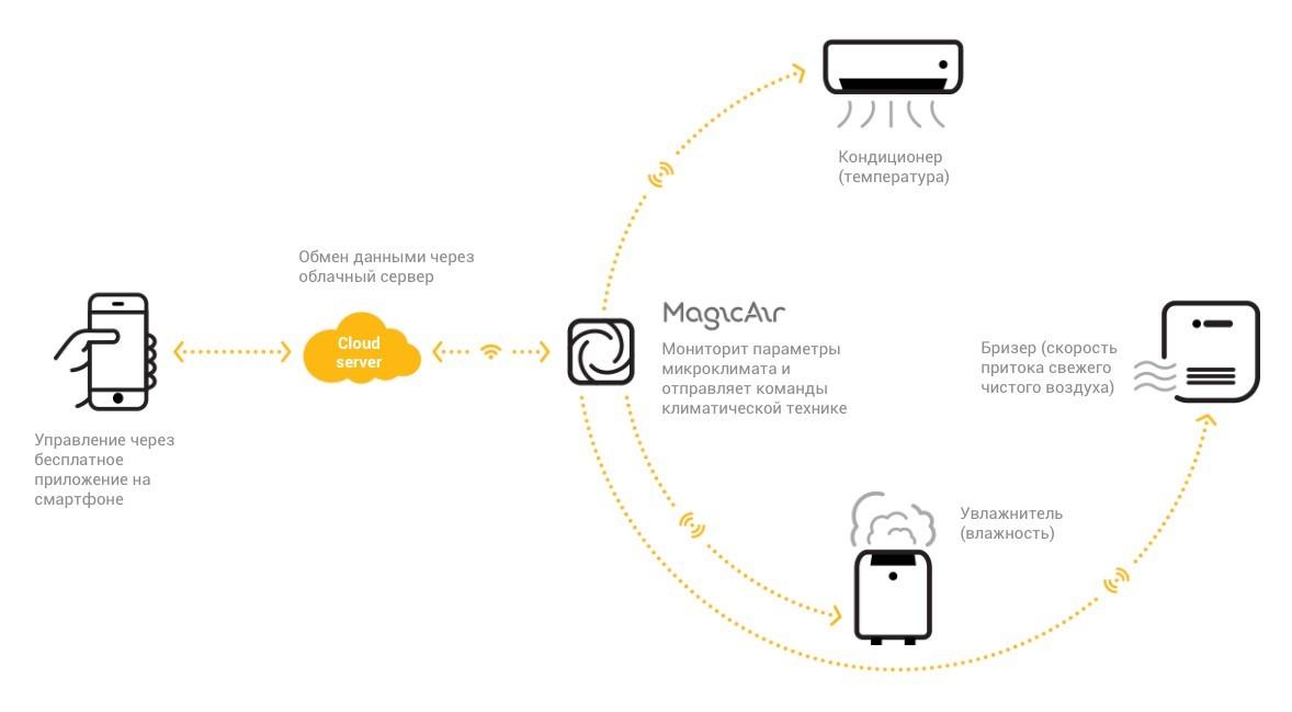 Tion MagicAir — система умного микроклимата с облачным бэкендом - 3
