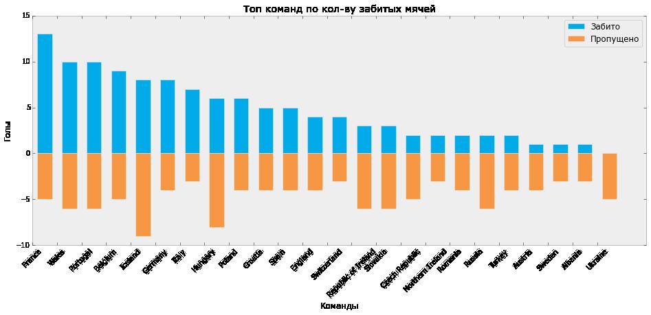 Визуализация статистики ЕВРО-2016 с помощью Python и Inkscape - 3