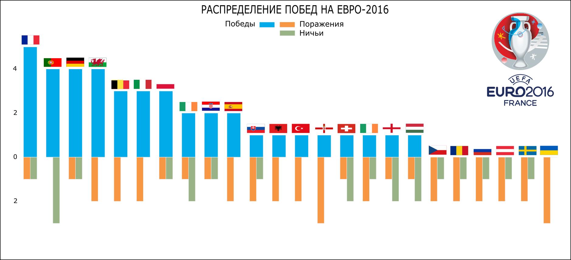 Визуализация статистики ЕВРО-2016 с помощью Python и Inkscape - 6