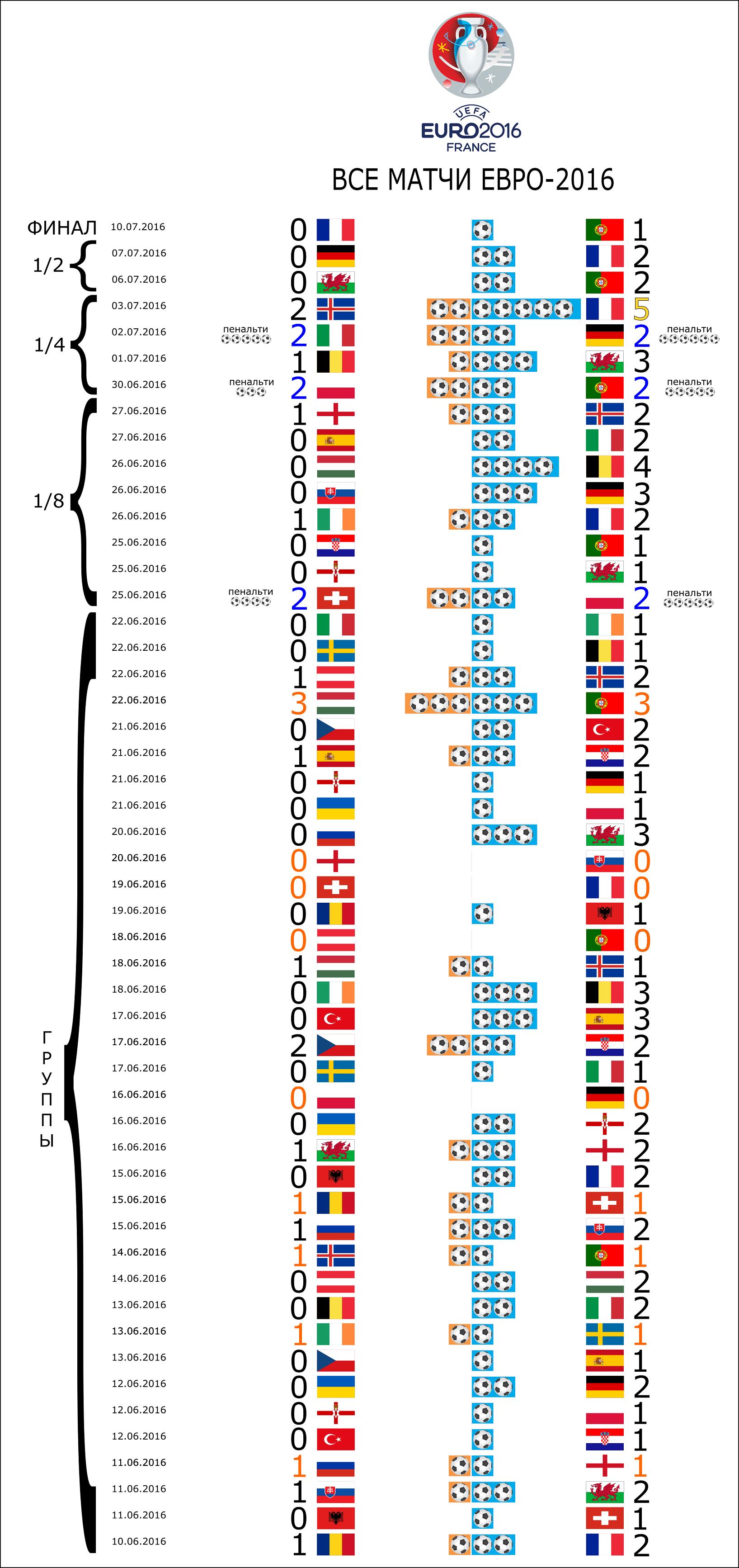 Визуализация статистики ЕВРО-2016 с помощью Python и Inkscape - 7