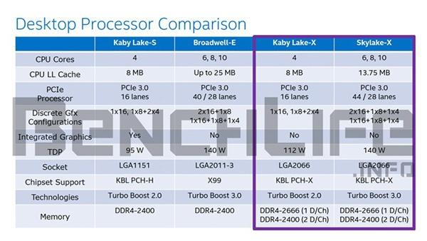 Процессоры Skylake-X и Kaby Lake-X: спецификации