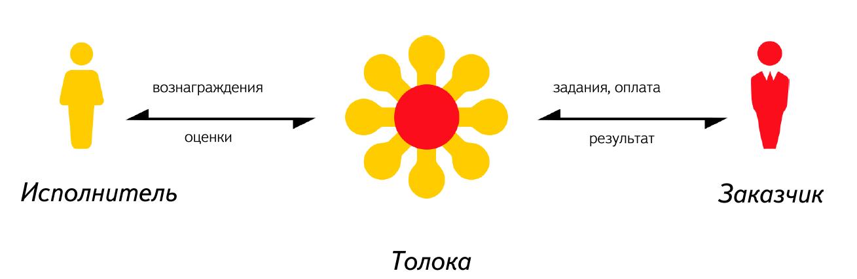 Яндекс.Толока. Как люди помогают обучать машинный интеллект - 3