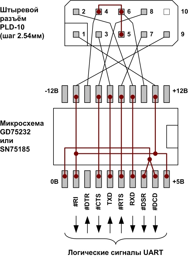 Адаптеры сопряжения RS-422 с поддержкой скоростей до 1Мбод для системной шины PCI - 15