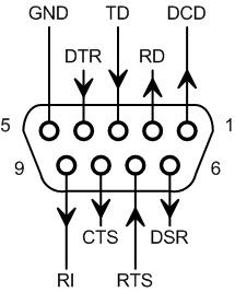 Адаптеры сопряжения RS-422 с поддержкой скоростей до 1Мбод для системной шины PCI - 5