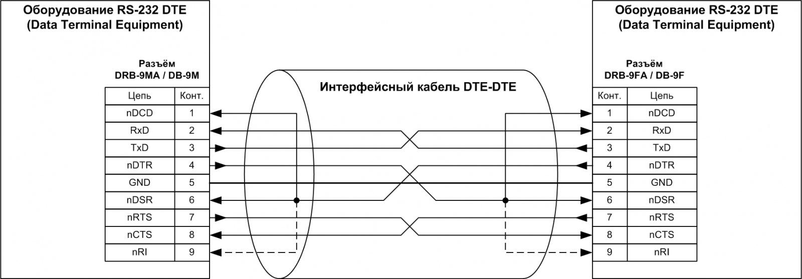 Адаптеры сопряжения RS-422 с поддержкой скоростей до 1Мбод для системной шины PCI - 7