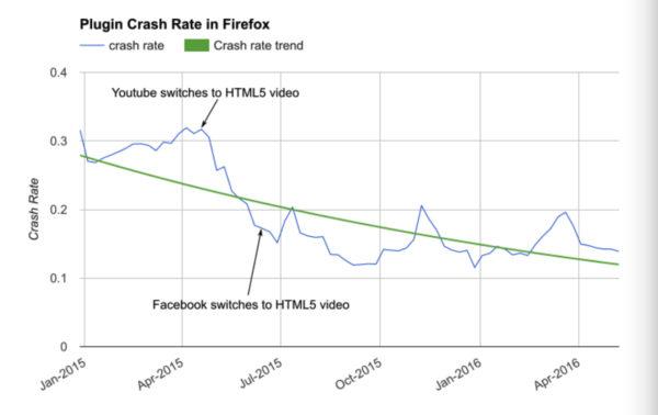 Firefox отказывается от Flash
