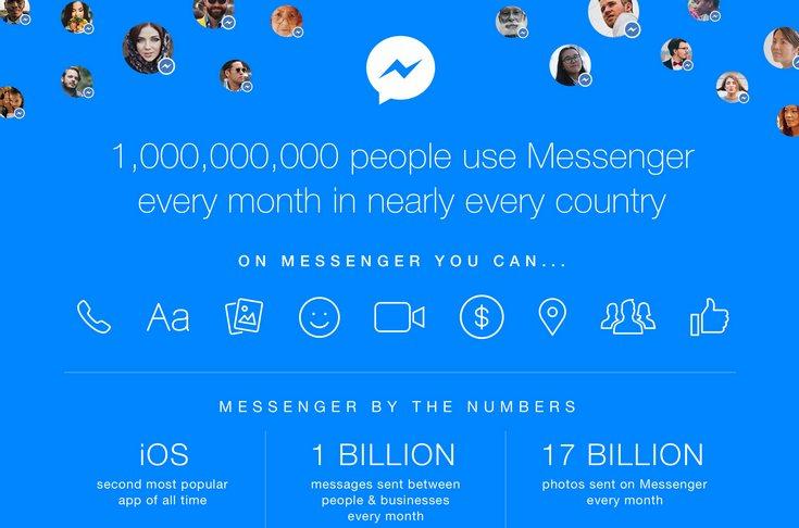 Facebook Messenger каждый месяц пользуется 1 млрд человек