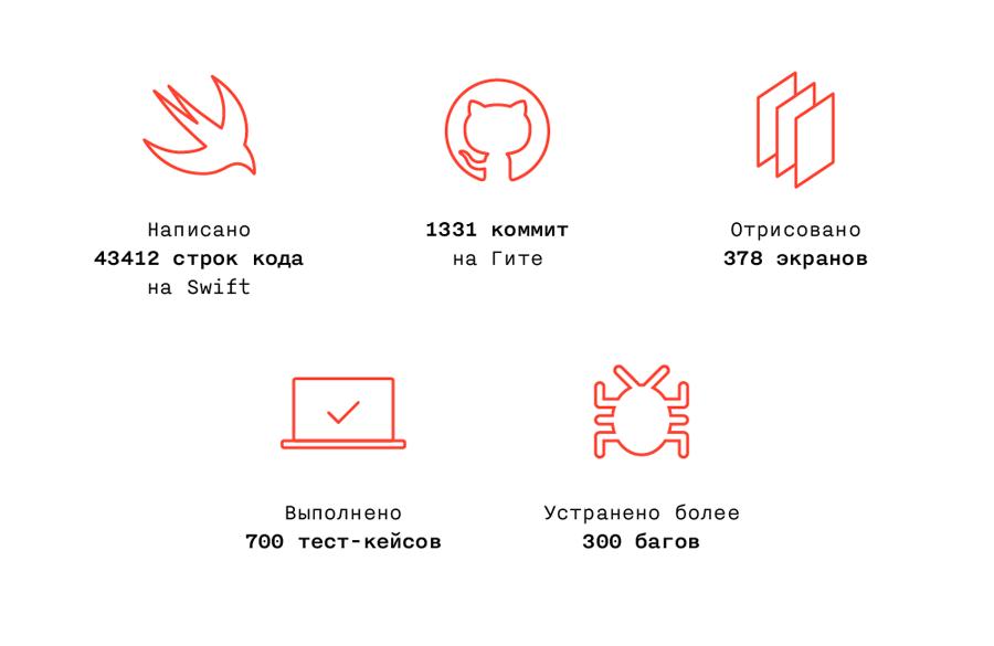 Как мы обновили и переписали iOS-приложение банка «Открытие»: кейс - 18