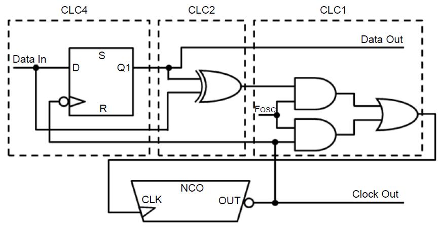 Конфигурируемые логические ячейки в PIC микроконтроллерах - 42