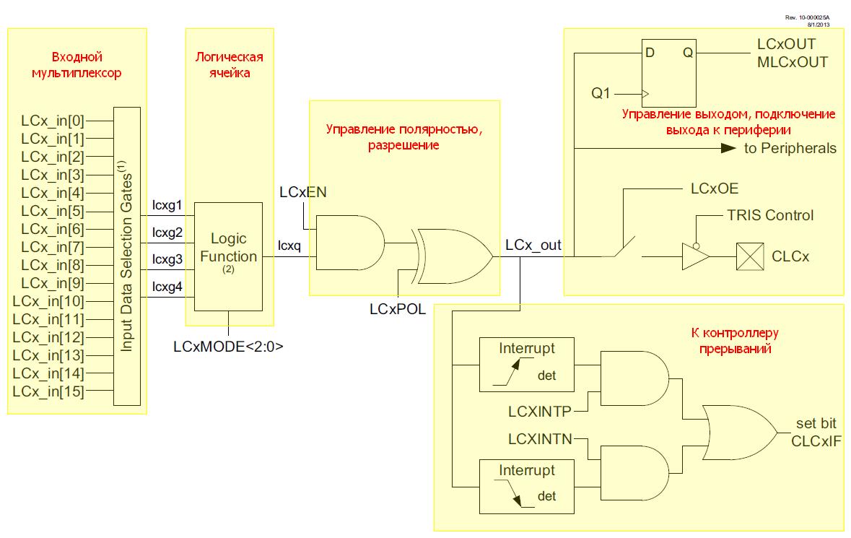 Конфигурируемые логические ячейки в PIC микроконтроллерах - 1