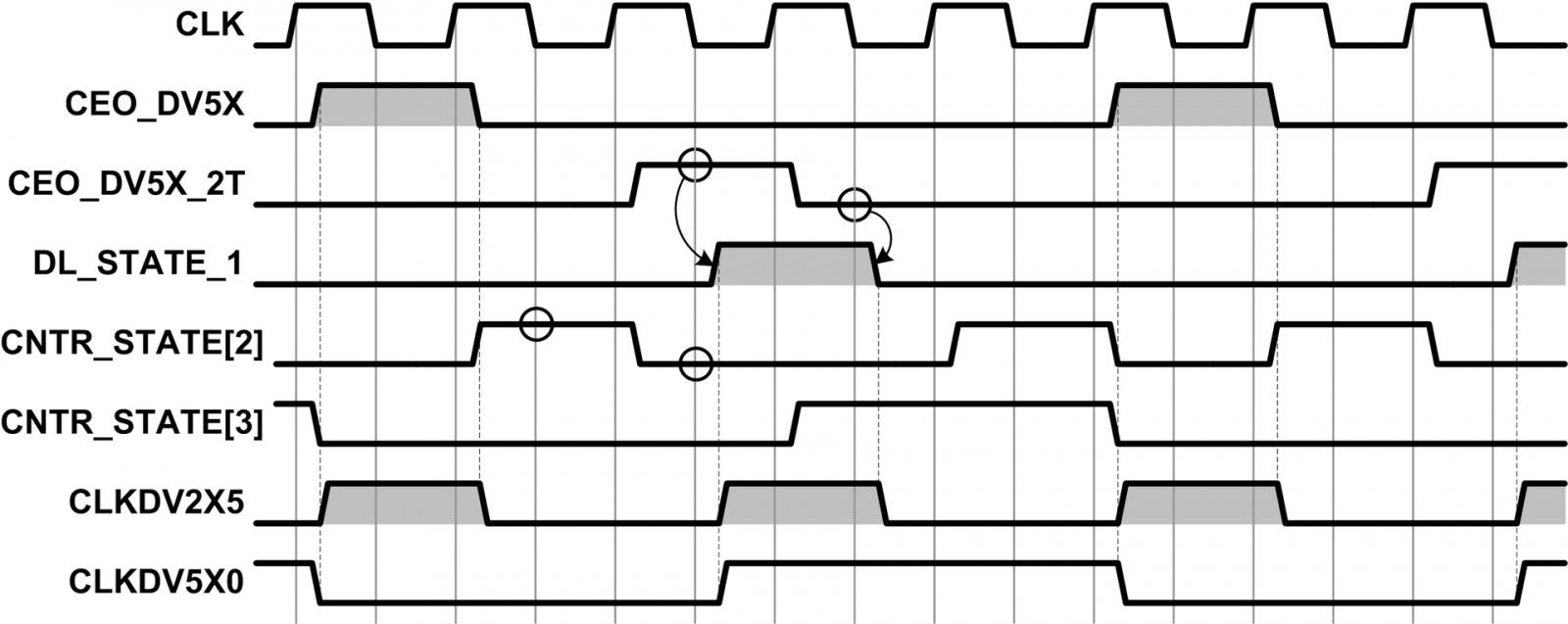 Организация делителя частоты с дробным коэффициентом деления в объёме ПЛИС - 5