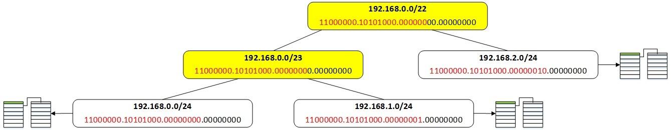 Таблица маршрутизации в Quagga - 10