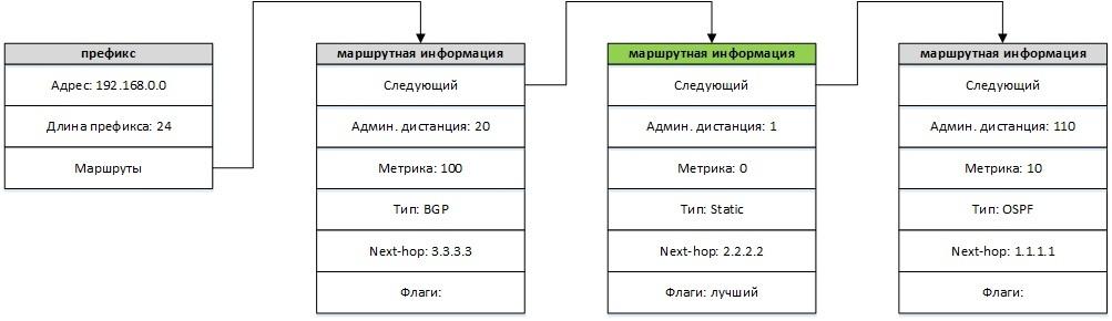 Таблица маршрутизации в Quagga - 2