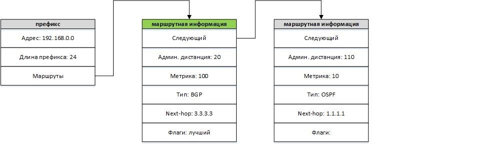 Таблица маршрутизации в Quagga - 3
