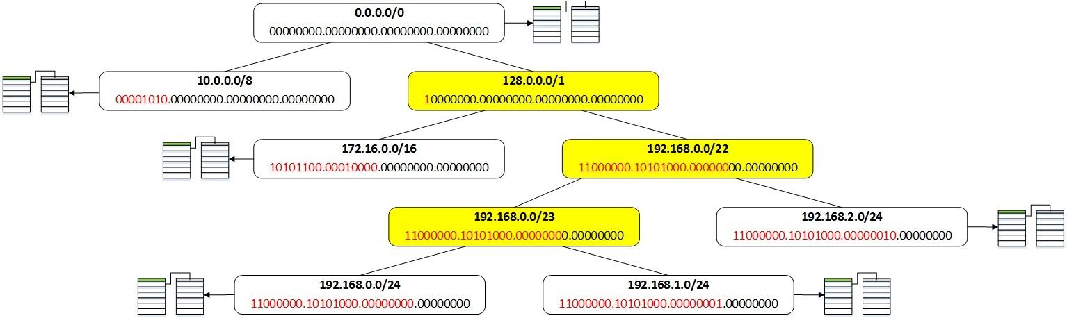 Таблица маршрутизации в Quagga - 8