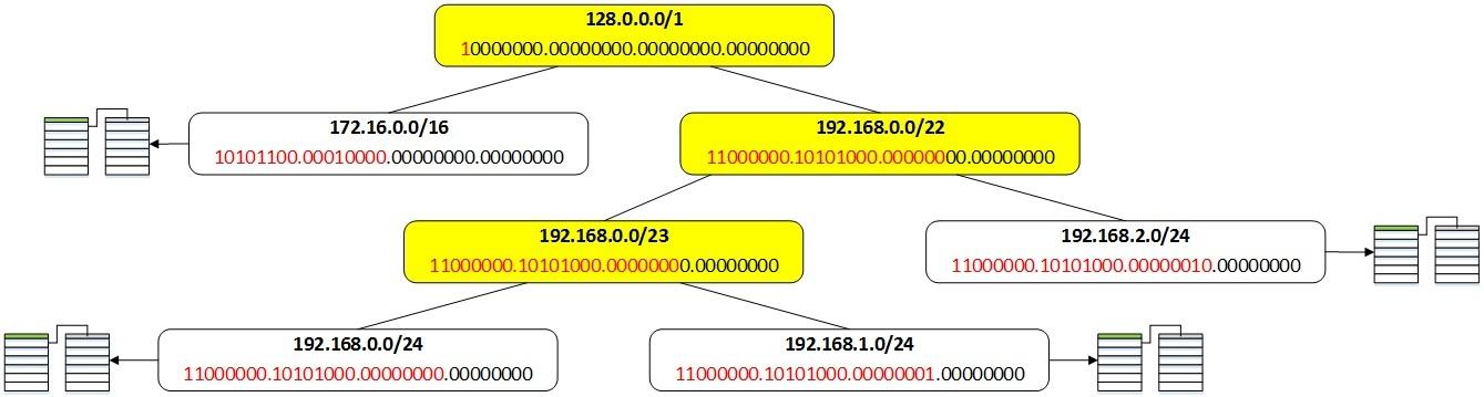 Таблица маршрутизации в Quagga - 9