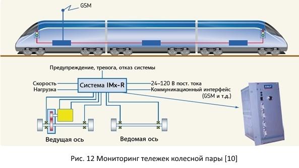 Безопасность железных дорог из открытых источников - 17
