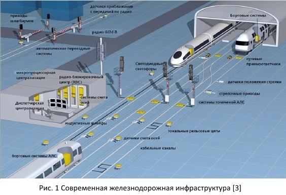 Безопасность железных дорог из открытых источников - 3
