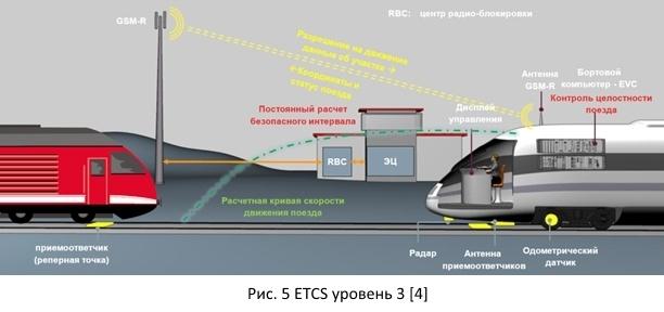 Безопасность железных дорог из открытых источников - 7