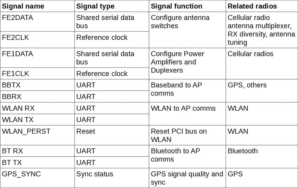 Эдвард Сноуден и хакер Банни разработали прибор для мониторинга сигналов GSM, GPS, WiFi, Bluetooth, NFC на шине телефона - 5